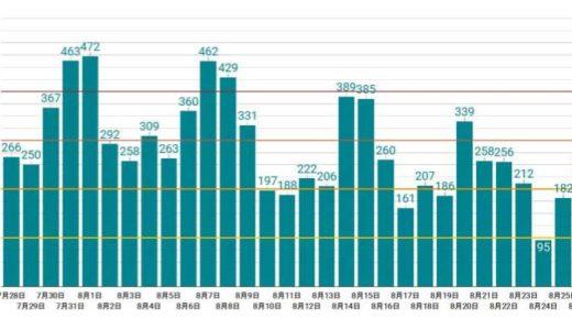 東京都のコロナ感染者数